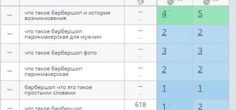 Кейс: Как я вывел в топ 5 ВЧ запрос в Яндексе за 3 месяца
