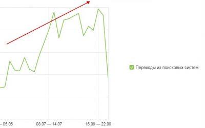 Стоимость seo продвижения сайта в Москве у частника